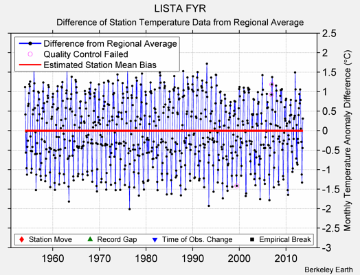 LISTA FYR difference from regional expectation
