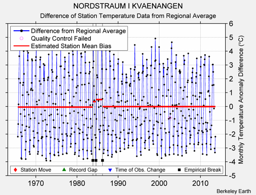 NORDSTRAUM I KVAENANGEN difference from regional expectation