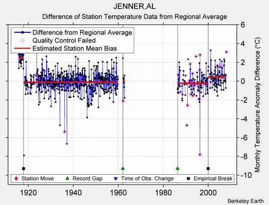 JENNER,AL difference from regional expectation