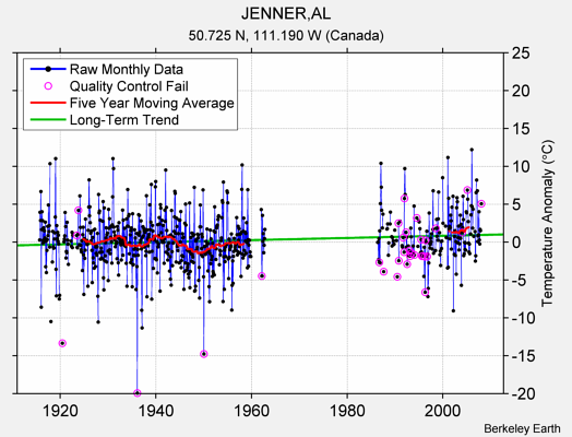 JENNER,AL Raw Mean Temperature