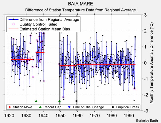 BAIA MARE difference from regional expectation