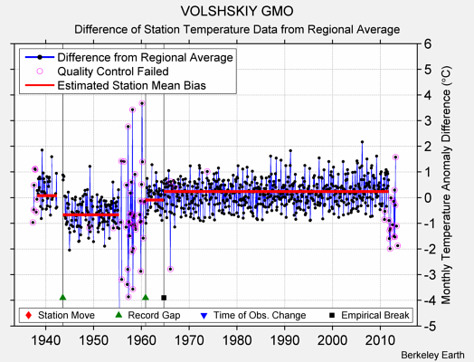 VOLSHSKIY GMO difference from regional expectation