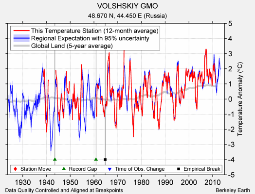 VOLSHSKIY GMO comparison to regional expectation