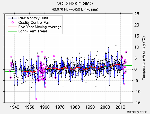 VOLSHSKIY GMO Raw Mean Temperature