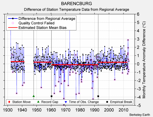 BARENCBURG difference from regional expectation