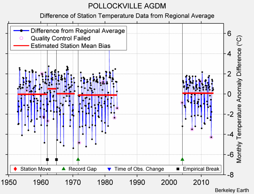 POLLOCKVILLE AGDM difference from regional expectation