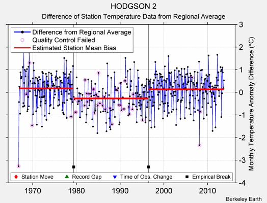 HODGSON 2 difference from regional expectation