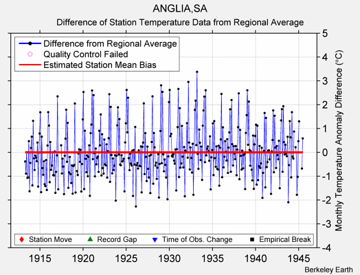 ANGLIA,SA difference from regional expectation