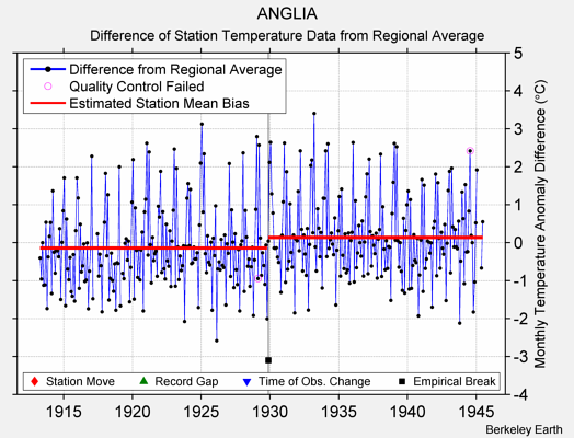 ANGLIA difference from regional expectation