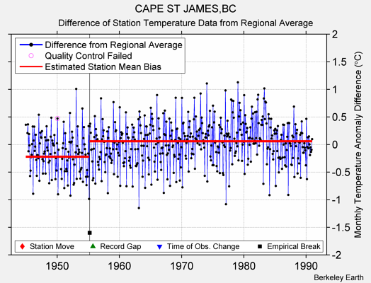 CAPE ST JAMES,BC difference from regional expectation