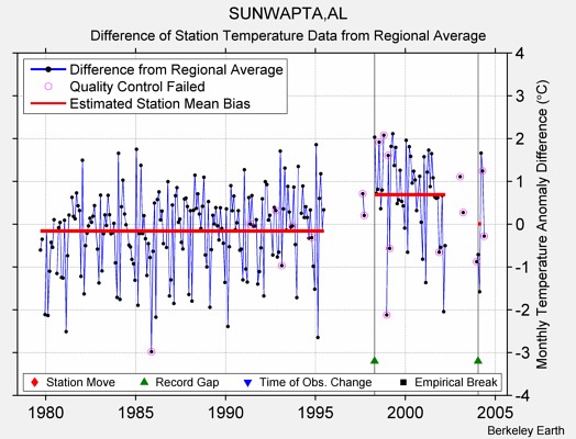 SUNWAPTA,AL difference from regional expectation
