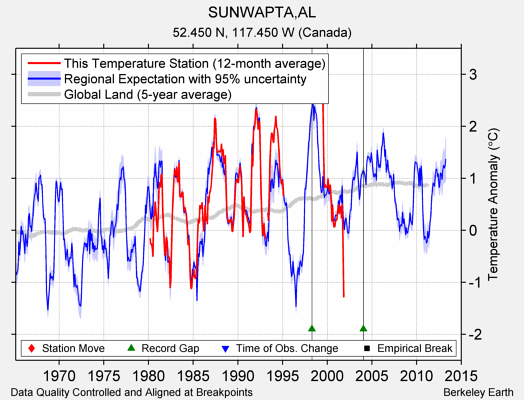 SUNWAPTA,AL comparison to regional expectation
