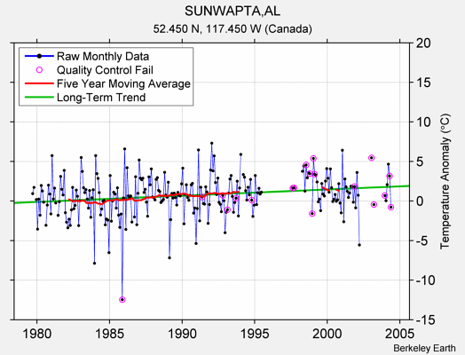 SUNWAPTA,AL Raw Mean Temperature