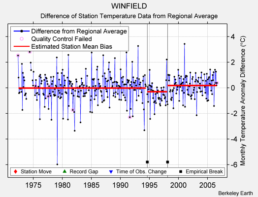 WINFIELD difference from regional expectation