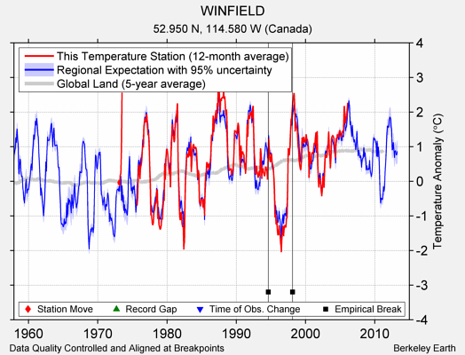 WINFIELD comparison to regional expectation