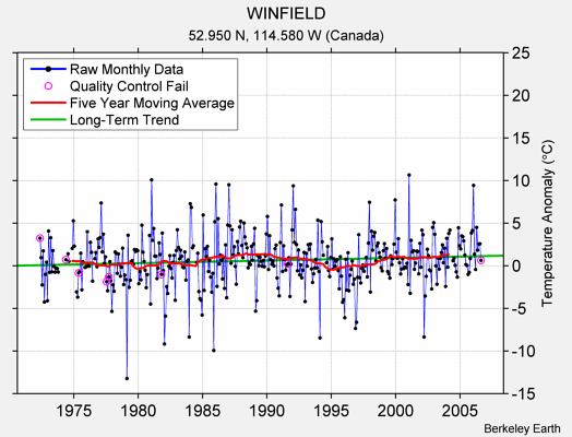 WINFIELD Raw Mean Temperature